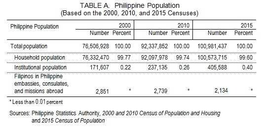 Highlights on Household Population, Number of Households, and