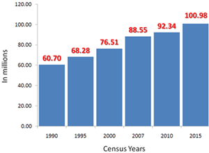 Population and Housing | Philippine Statistics Authority